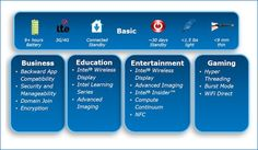 Intel specifications for Windows 8 tablets