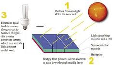 Image result for solar panels how it works Free Solar Panels, Solar Panels For Sale, Solar Panel Cost, How Solar Energy Works, Semiconductor Materials, Green Technology, Solar Water, Solar Power System, Alternative Energy