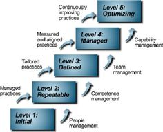 The People Capability Maturity Model guides organizations in improving their processes for managing and developing their workforce. PCMM helps organizations characterize the maturity of their workforce practices, establish a program of continuous workforce development, set priorities for improvement actions, integrate workforce development with process improvement, and establish a culture of excellence.