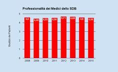 Bilancio ISO - All25 Questionario di soddisfazione dei Pazienti Professionalità dei Medici dello SDB http://www.studiodentisticobalestro.com/2016/01/bilancio-2015.html
