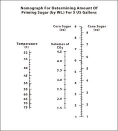 The effects of cold crashing on priming sugar needs - Home Brew Forums