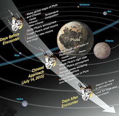 Graphic showing New Horizons' busy schedule before and during the flyby. Credit: NASA