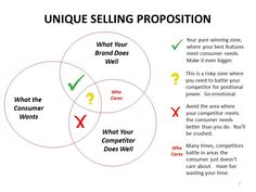 Writing your Unique Selling Proposition or USP takes a lot of thought. What is it that makes your business stand out from your competition?