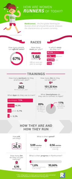 #running #women #infographics Get more running infographics