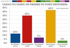 37 Best General Election 2015 images | Website, Daily mail, Labour party