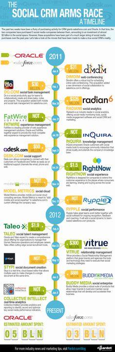 Timeline of major social media acquisitions