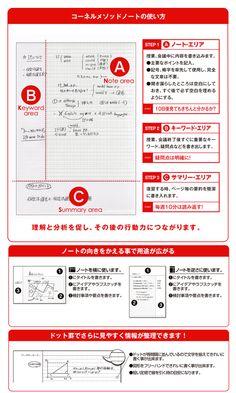 コーネルメソッド方眼罫 Web Graph, Note Taking Tips, Note Memo, Study Methods, Notes Design, Study Hard, Study Notes, Study Motivation, Kids Education
