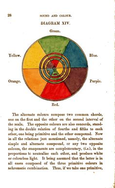 Colour - Multi colour - Sound and colour, chart 3