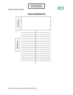 4.2 Otra Evidencia Tabla comparativa Área de contenido: Ciencias TABLA COMPARATIVA Fuente: Besty Rupp Fulwiler – Seatt...