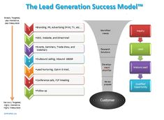 7 Easy to Implement Lead Generation Tips and Tricks Social Networks, Social Media, Lead Nurturing, Revenue Model, Seo Specialist, How Do I Get, Lead Generation, Business Marketing, Led