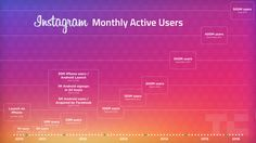 Instagram doubles monthly users to 500M in 2 years sees 300M daily