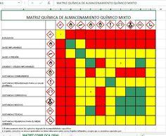 Matriz Química de almacenamiento químico mixto.