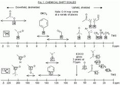 Introduction to NMR spectroscopy - Learn Chemistry Wiki