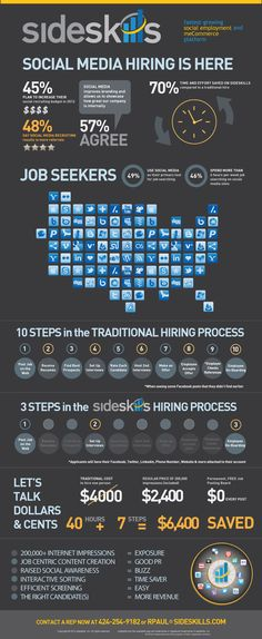 Social Media Hiring Is Here | Social Recruiting