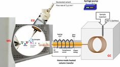 Online Simultaneous Hydrogen/Deuterium Exchange of Multitarget Gas-Phase Molecules by Electrospray Ionization Mass Spectrometry Coupled with Gas Chromatography