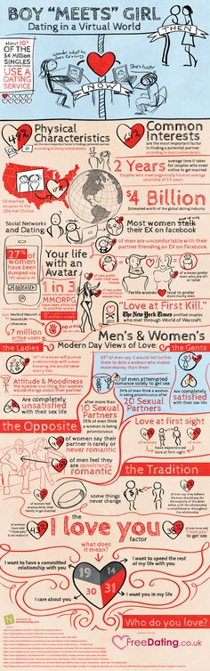 "Infographie ""Dating in a Virtual World"" : La rencontre dans un monde virtuel."