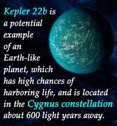 Fact about Keppler 22b Earth-like planet