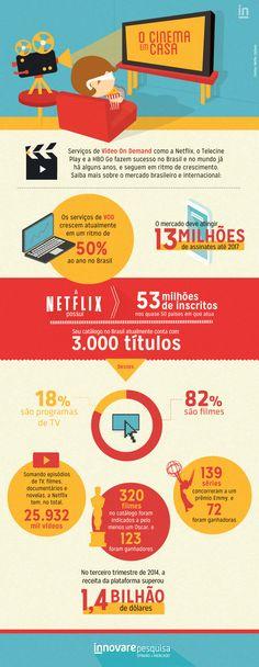 #infografico #infographic #netflix #movie #cinema #brasil #dados #pesquisa #innovare #innovarepesquisa