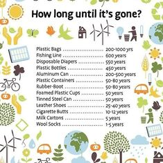 Recycling is very important for the health of our planet, and using sustainable products is vital. Most plastic waste ends up in the oceans, polluting sea life and contaminating our own. It's all a cycle of life - we get affected no matter what. This is a chart of how long it takes until some of these materials are gone. Recycling and reusing are also part of a naked lifestyle! :)