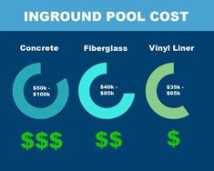 Want to see how inground pool costs differ across the inground pool types? This infographic breaks down the upfront costs of each type of swimming pool! Check out our article on riverpoolsandspas.com for more infographics explaining installation, DIY, maintenance, and more. #ingroundpool #swimmingpool #home Swimming Pool Cost, Swimming Pool Maintenance, Fiberglass Swimming Pools, Inground Pool Diy, Fiberglass Pool Manufacturers, Pool Kits, Pool Shapes, Vinyl Pool, Concrete Pool