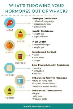 Sara Gottfried, MDFind explains some reasons why your hormones are all over the place through this infographic.