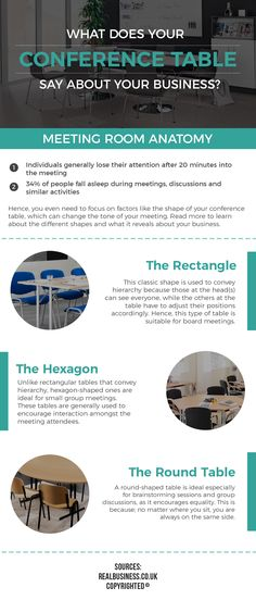 Conference tables are available in varied shapes such as a rectangle, hexagon & round. While selecting one for your meeting room, you need to understand its purpose. For example, rectangle one conveys hierarchy, a round one promotes interaction, etc.