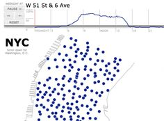 A map showing the availability at bike stations in New York City and the Washington, D.C. area across the course of the day. Solid blue dots represent completely-full bike stations; white dots indicate empty bike stations. When you click on a station, you'll see a graph showing how many of the station's docks are occupied on an average weekday over time.