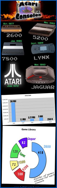 I often forget the longevity of Atari's gaming consoles. They live on in my heart and I play many of them (2600 in particular) on a regular basis, but their real stats still surprise me. We decided to take a look at Generation, Introductory pricing, Longevity, Units sold and Game library for each Atari console.