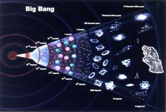 Quantum Equation suggest now the Big Bang never occurred. It's big news in the science world Image from http://www.ieet.org images/uploads/bbpel.jpg.