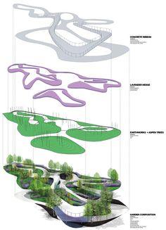 Landscape Gardening Business Name Ideas each Landscape Gardening And Design With… - Architektur Landscape Design Plans, Landscape Architecture Design, Urban Architecture, Organic Architecture, Urban Landscape, House Landscape, Architecture Diagrams, Architecture Portfolio, Architecture Career