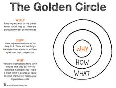 golden circle - Google Search