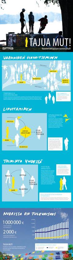 Näin toimii Espoossa ja Mikkelissä käytössä oleva Tajua Mut! - nuorten auttamisen toimintamalli.