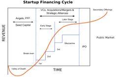 Startup financieringscyclus, van ontstaan tot beursgang