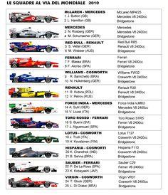 monoposto formula 1 2010