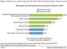 Online video advertenties in Europa: budgetten groeien maar uitvoering vaak ondermaats | Marketingfacts