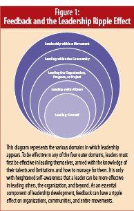 Figure 1: Feedback and the Leadership Ripple Effect