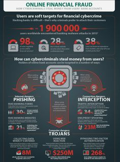 Kentucky Fraud Chicken - Eugene discusses Kaspersky Fraud Prevention, a new product to help combat fraud Corporate Security, Software Programmer, Lab, Internet Safety, Safety And Security, World Peace, Bank Account, Personal Finance, Prison