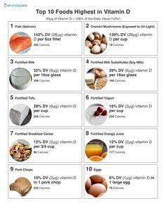 10 High Vitamin D Foods A printable sheet of the top 10 foods highest in vitamin D.A printable sheet of the top 10 foods highest in vitamin D. Calendula Benefits, Lemon Benefits, Matcha Benefits, Coconut Health Benefits, Vitamin D Rich Food, Vitamin D Foods, High Magnesium Foods, Vitamin E, Healthy Smoothie