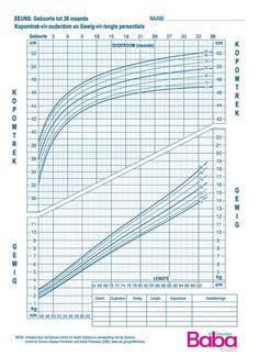Cdc Groeikaarte Vir Seuns En Meisies  Growth Charts