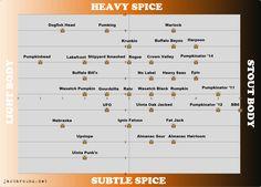 Pumpkin Beer Flavor Map