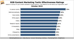 What hasn't changed: in-person events are rated the most effective tactic, for the sixth consecutive year. 4 digital content tactics break through threshold. More details in the full report. Marketing Tactics, Marketing Software, Content Marketing, Digital Marketing, Paper Video, Annual Report Covers, Online Presentation, Case Study, Lgbt