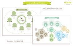Eco Design Thinking – Sustainable solutions for business is under construction Business Model Example, Value Proposition, Under Construction, Design Thinking, Service Design, Design Projects, Sustainability, Concept, Map