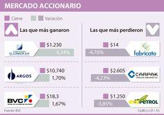 Fabricato cayó 4,76%, el descenso más importante en la BVC