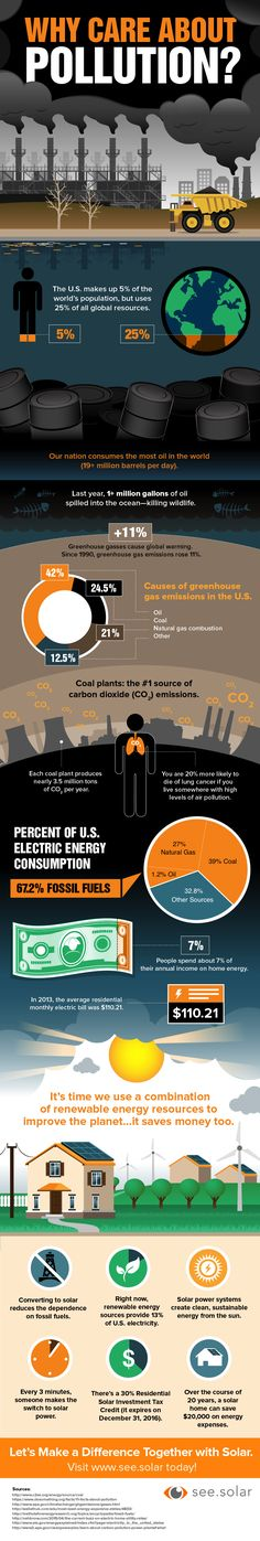 Why Care About Pollution? #infographic #Pollution #Environment