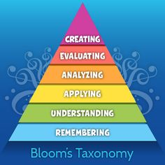 Bloom's Taxonomy and Music Education