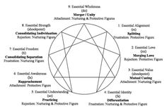 For those of you who were once fascinated by Myers Briggs, question your zodiac and love the web of psychology, you'd love the Enneagram. The enneagram is a psychological structure representi…