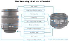 Understanding camera lens terminology - anatomy of a lens