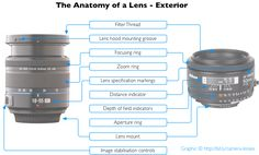 Everything About Camera Lenses
