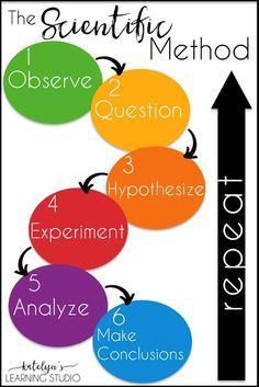 11 Psychology Experiment Method Ideas Psychology Experiments Psychology Scientific Method