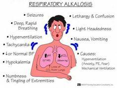 Respiratory Alkalosis Nursing Management